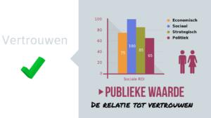 Publieke waarde en vertrouwen